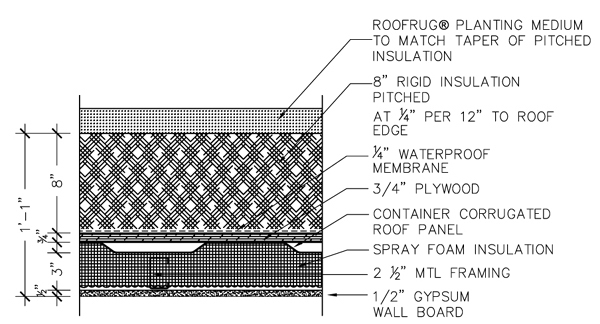 Typical Container Roof Section Detail